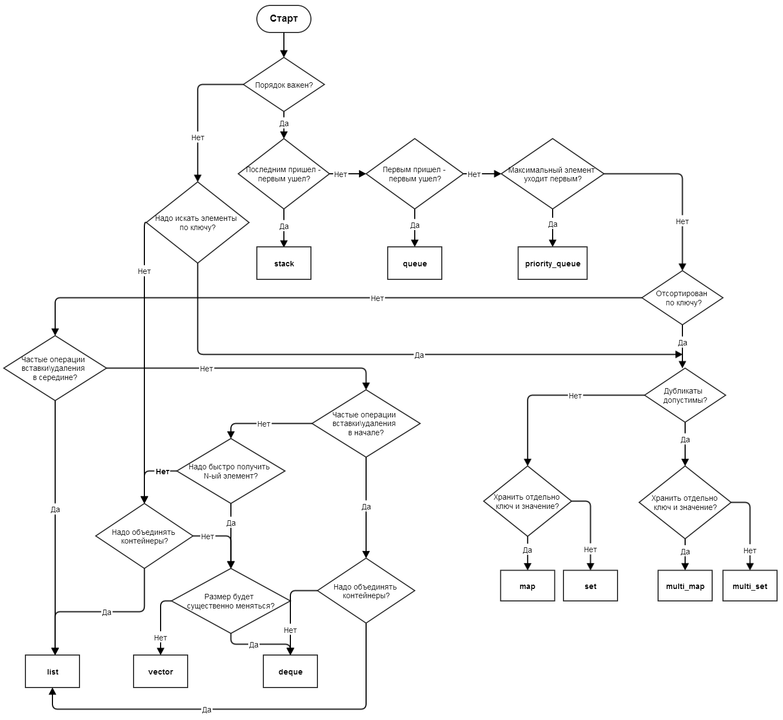 Алгоритм вибору STL-контейнера